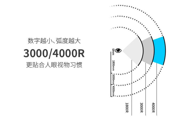4000R弧率的概念示意图